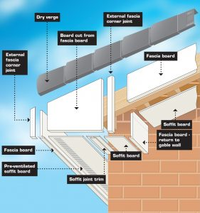 Fascia and Soffit Explained